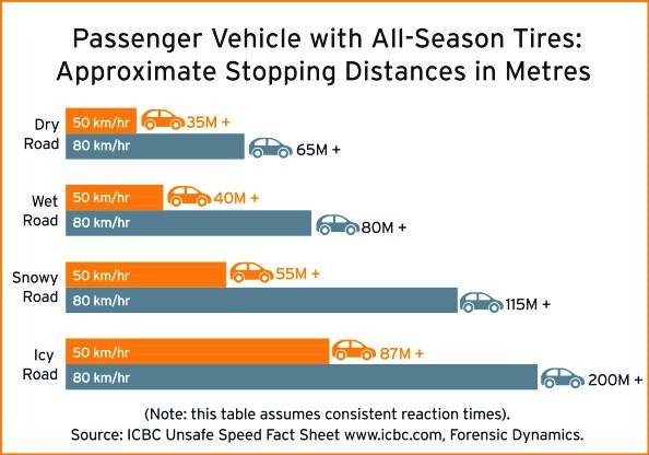 Stopping Distances In Winter Weather Shift Into Winter